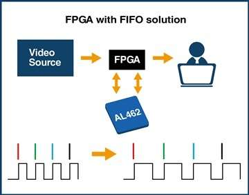Averlogic AL462 A FPGA with FIFO